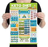 Keto Cheat Sheets, Keto Diet Cheat Sheet for Beginners Laminated Small Poster (12x18 in) - Keto Food List, Keto Getting Started Tips, Signs You're in Ketosis, Managing Keto Flu & More!