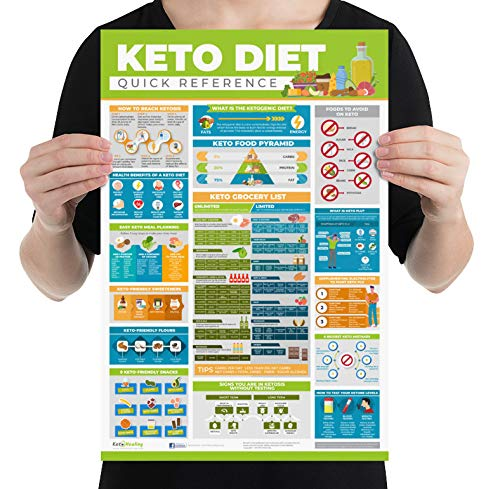 Keto Cheat Sheet, Keto Diet Cheat Sheet for Beginners Laminated Small Poster (12x18 in) - Keto Food List, Keto Getting Started Tips, Signs You're in Ketosis, Managing Keto Flu & More!