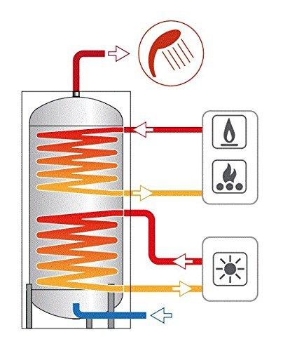 BOLLITORE PUFFER CORDIVARI da 200 litri AD UNO SCAMBIATORE BOLLY2