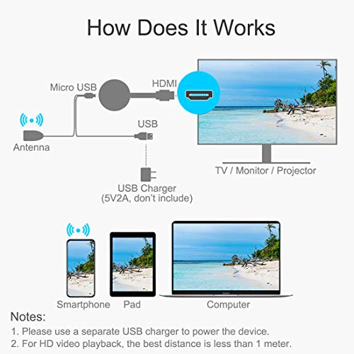 4K&1080P WiFi Display Dongle, HDMI Wireless Display Adapter Mobile Screen Mirroring Receiver from Phone to Big Screen for iPhone Mac iOS Android to TV, Support Miracast Airplay DLNA