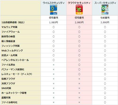 クラウドセキュリティZERO(最新)|ダウンロード版|Win10対応