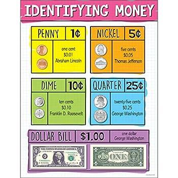 Identifying US Money Chart