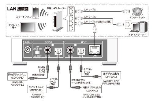 OlasonicNANO-COMPOネットワークプレーヤーホワイトNANO-NP1