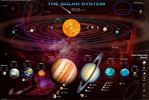 Póster del sistema Solar, Multi-color
