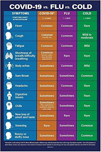 2 Pack COVID-19 vs. Flu vs. Cold Poster - Cold Flu COVID-19 Signs Chart - Coronavirus Sign - Covid-19 Poster - Coronavirus Symptoms Chart - Not Laminated, 12 x 18 in. (2)