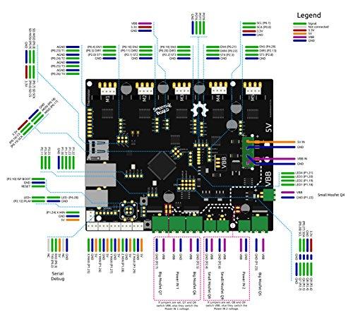 Auténtico Smoothieboard 5X V1.1: Amazon.es: Electrónica