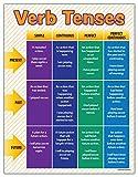 Verbs Poster - Verbs and Tenses Grammar Poster - Homeschool Supplies High School - Language Arts Posters...