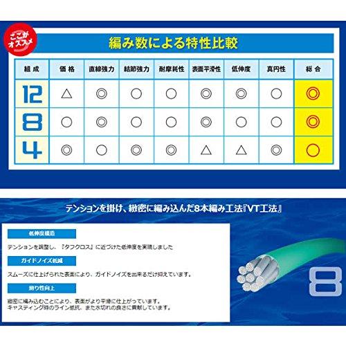 シマノ(SHIMANO)PEラインピットブル4本編み150m0.8号ライムグリーン17.8lbPL-M54R