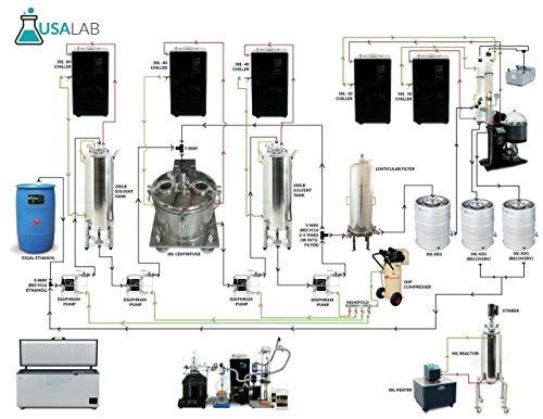 USA Lab Farmer-200 System