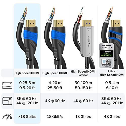 KabelDirekt – HDMI 2.0a (Ultra HD, 4K, 3D, Full HD, 1080p) 2m - 4