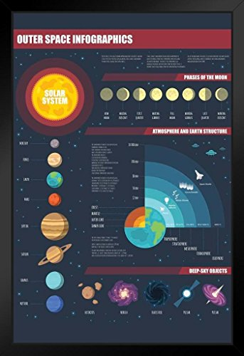 Outer Space Infographic Solar System Art Print Stand or Hang Wood Frame...