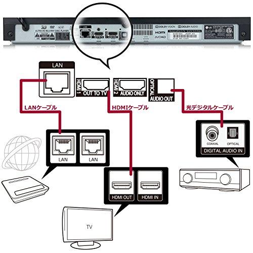 『LG 4K Ultra HD ブルーレイプレーヤー 4Kアップコンバート HDR10対応 Dolby Vision対応 Wi-Fi内蔵 UBK90』の4枚目の画像