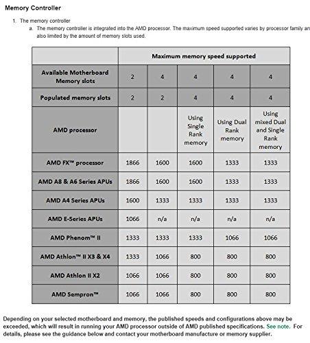 Corsair Vengeance 16GB (2x8GB) DDR3 1600 MHz (PC3 12800) Desktop Memory 1.5V