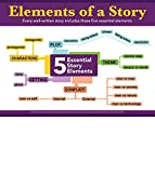 Gerard Aflague Collection - Five Elements of A Story Instructional Poster - 4-Color Offset Printing Technology, 18x24 Inches - Matte Finish