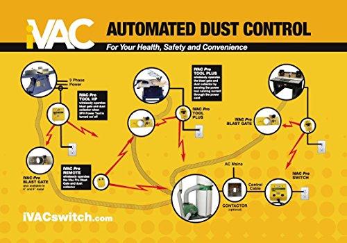 iVAC PRO 115-Volt Remote Control For Dust Collectors