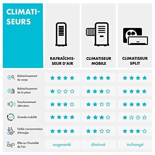 KLARSTEIN Pure Blizzard 3 2G - Climatiseur Mobile, 7000BTU, Classe énergétique A, Entièrement Mobile, Commande Confortable, Télécommande, Écran LED, Kit de Montage, Noir