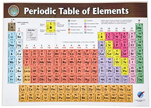 Periodic Table Laminated poster (12in x 16.75 in) 2020 edition