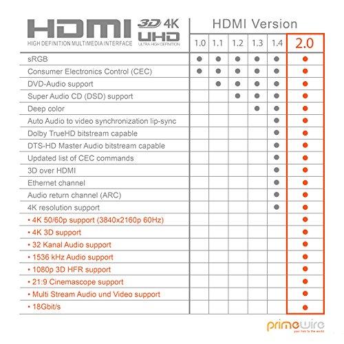 CSL - 0,25m Kurzes HDMI Kabel 2.0a 2.0b - Ultra HD 4k 60Hz - neuester Standard - High Speed HDMI 2.0 - Ultra HD Full HD 1080p - 3D ARC CEC HDCP HDR - 3-Fach geschirmt - bis zu 18 Gbit s - schwarz
