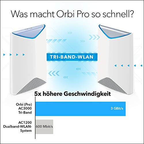 Netgear Orbi Pro 3er Set Mesh WLAN System (Mesh-Router + 2x Satellit Mesh Repeater, 3 GBit/s Geschwindigkeit bis zu 525 m² Abdeckung, Tri-Band AC3000, Smart Roaming)