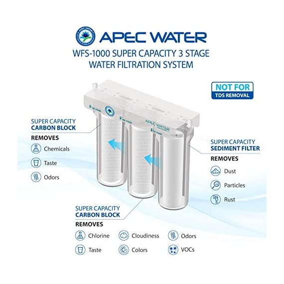Apec wfs-1000 super capacity premium quality 3 stage under-sink water filter system 4 high quality, designed, engineered and assembled in the usa; system built with us made super capacity filters for long lasting dependable filtration guaranteed to remove chemicals (i. E. Chlorine), taste and odors. Not designed for tds removal premium long-lasting filters used to treat tap water, well water. Provide unlimited refreshing water