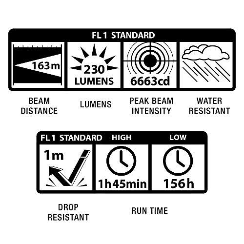 Streamlight 90545