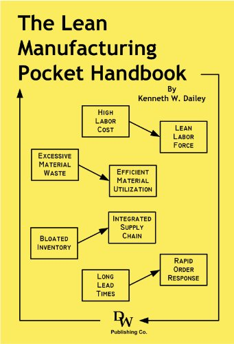 The Lean Manufacturing Pocket Handbook