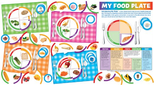 My Food Plate Bulletin Board