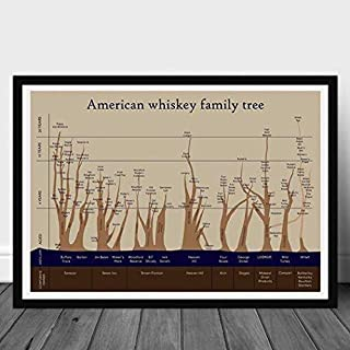 346831247 American Whiskey Family Tree Chart for Man Cave - Cigars Lovers-Club Poster Home Art Wall Art Posters Prints Livingroom Kitchen-Room No Frame (24x36)