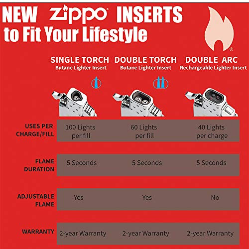 Zippo Butane Torch Lighter Insert, Insert for Cigars Cigarettes Candles with Adjustable Flame , For Zippo Lighter Case , Butane Refillable for Tobacco Pipe & Cigars , Use with Zippo Butane Fuel