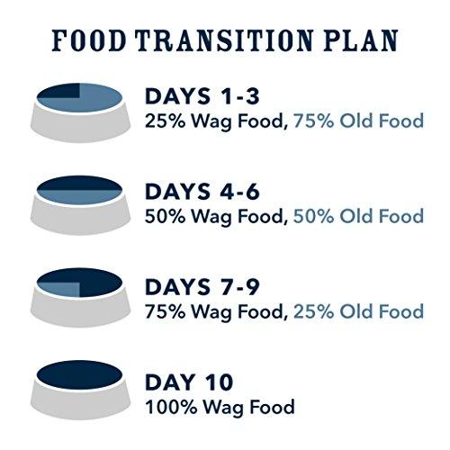 Wag dog food transition plan