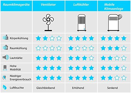 Sichler NX3664 High-Power-Akku-Luftkühler mit Wasserkühlung Erfahrungen & Preisvergleich