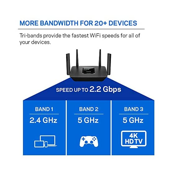 Linksys AC2200 Smart Mesh Wi-Fi Router for Home Mesh Networking, MU-MIMO Tri-Band Wireless Gigabit Mesh Router, Fast… 6 Provides up to 2,000 square feet of Wi-Fi coverage for 20+ wireless devices Works with existing modem, simple setup through Linksys App. Mobile device with Android 4.4 or iOS 9 and higher, Bluetooth preferred Enjoy 4K HD streaming, gaming and more in high quality without buffering