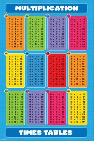 Know Your Times Table Poster