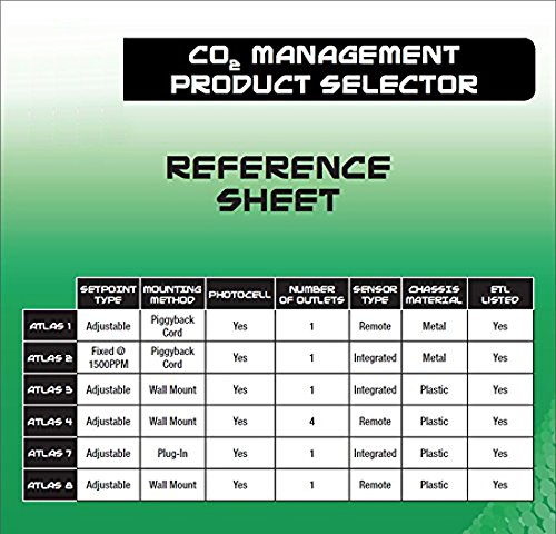 Titan Controls Professional Series Atlas 2-Preset CO2 Monitor