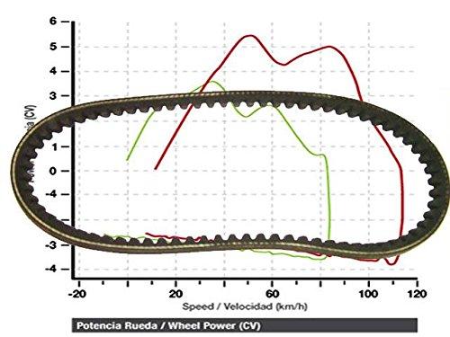 Preisvergleich Produktbild Antriebsriemen Ersatzteil für / kompatibel mit Triton Baja Outback 300 / 400 doppelt verstärkt 872x23