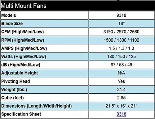 Air King 9318 Industrial Grade High Velocity Multi Mount Fan, 18-Inch,Black
