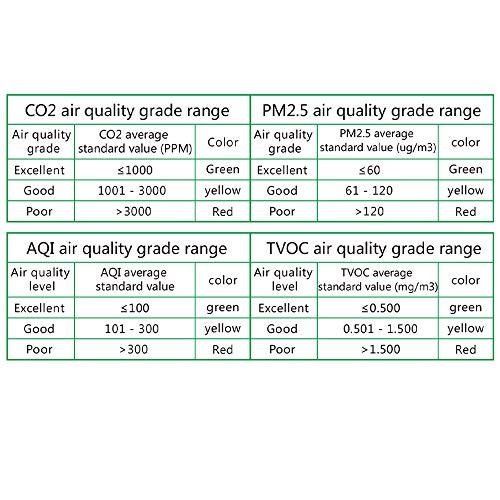 HCHO facile utilizzo e lettura TVOC AQI SEAAN Monitoraggio della qualit/à dellaria Rilevatore di qualit/à dellaria ricaricabile con LCD Multifunzionale per PM2,5 PM10 CO2 Formaldeide