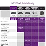 NETGEAR 10-Port Gigabit/10G Ethernet Unmanaged Switch (GS110MX) - with 2 x 10G/Multi-gig, Desktop/Rackmount, and ProSAFE… 10 PLUG AND PLAY: Simple set up with no software to install or configuration needed SILENT OPERATION: The fanless design means zero added noise wherever its located, making it ideal for noise sensitive environments PEACE OF MIND WARRANTY – Covered by an industry leading 3 year limited hardware warranty