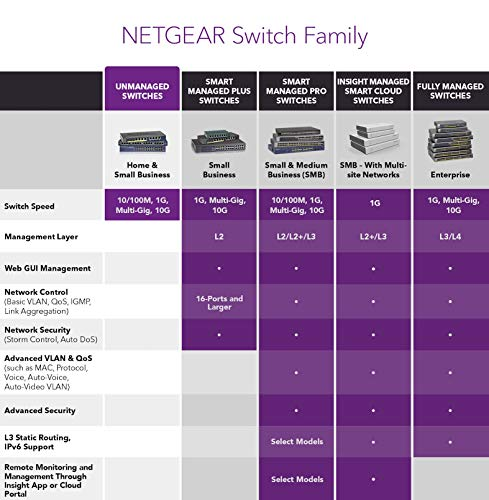NETGEAR 10-Port Gigabit/10G Ethernet Unmanaged Switch (GS110MX) - with 2 x 10G/Multi-gig, Desktop/Rackmount, and ProSAFE… 5 PLUG AND PLAY: Simple set up with no software to install or configuration needed SILENT OPERATION: The fanless design means zero added noise wherever its located, making it ideal for noise sensitive environments PEACE OF MIND WARRANTY – Covered by an industry leading 3 year limited hardware warranty