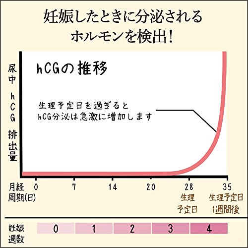 武田コンシューマーヘルスケア『HiTesterハイテスターN』
