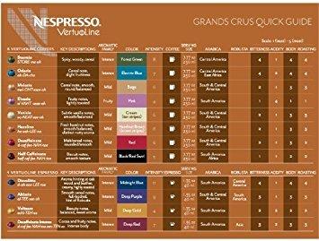 Nespresso Vertuoline Coffee & Espresso (Vertuoline Welcome Set, Coffee 80 Capsules)