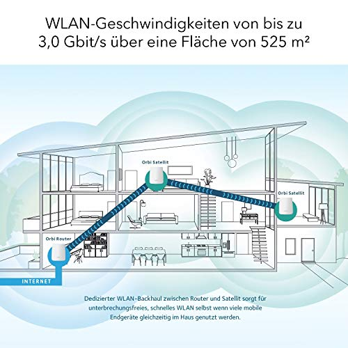 NETGEAR Orbi Ultra Speed WLAN Mesh System (Tri-Band AC3000 Mesh Router + 2x Satellit WLAN Repeater, Abdeckung bis 525 m² mit bis zu 3.000 MBit/s)