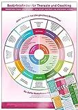 Bedürfnisfinder für Therapie und Coaching (2020): - Bedürfnisse finden und benennen - sich verstehen, verstanden werden, Empathie geben (DINA4, laminiert) - www.futurepacemedia.de
