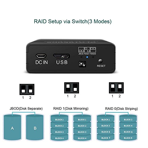 Externo SATA USB Caja Raid - GLOTRENDS 25R USB3.0 Tipo A Disco ...