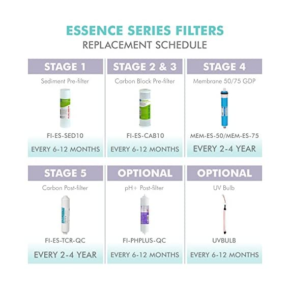 APEC Water Systems FILTER-SET-ES High Capacity Replacement Pre-Filter Set For Essence Series Reverse Osmosis Water… 8 APEC Water ESSENCE Series FILTER-SET-ES is for ROES-50, ROES-PH75, ROES-PHUV75, ROES-UV75-SS and ROES-UV75 Includes (1) sediment and (2) carbon block filters to protect and extend the life of the RO system 1st stage 5 micron Polypropylene sediment filter to remove dust, particles and rust