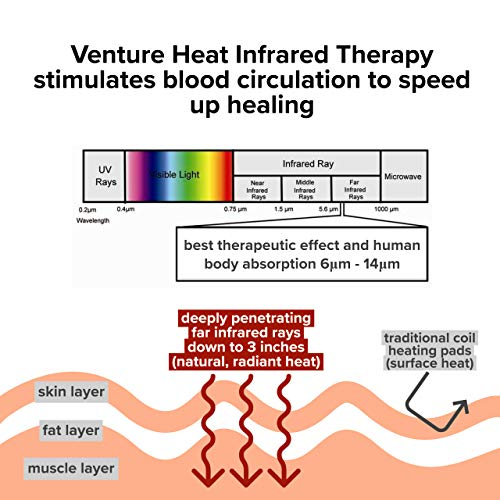 Venture Heat Benefits