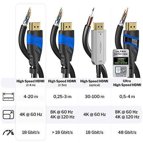 KabelDirekt – 7,5 m – 4K HDMI-Kabel (4K@60 Hz – spektakuläres Ultra-HD-Erlebnis – High Speed mit Ethernet, kompatibel mit HDMI 2.0/1.4, Blu-ray/PS4/PS5/Xbox Series X/Switch, schwarz)