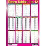 Sumbox - Póster educativo de matemáticas con las tablas de multiplicar (texto en inglés...