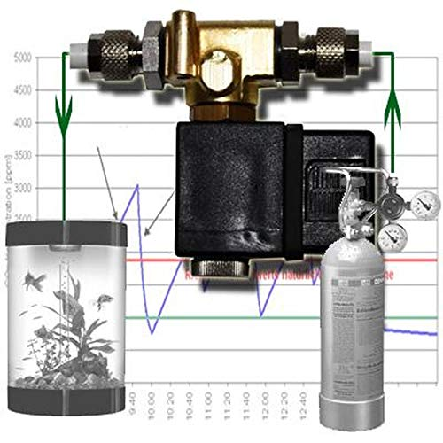 Elektromagnetische klep magneetventiel systeem Aquarium CO2 MV1-FBA