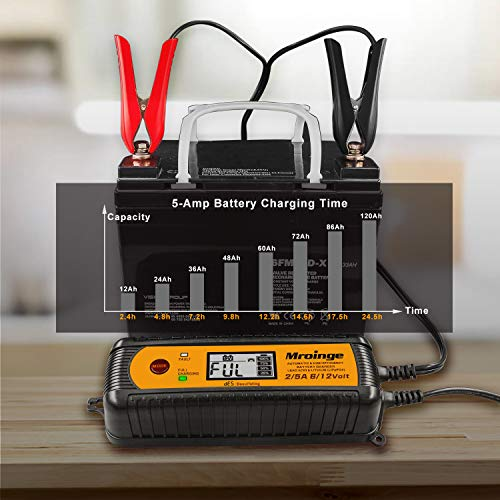 Mroinge 5A 6V/12V Fully Automatic Smart Car Battery Charger, Battery Maintainer and Battery Desulfator for Lead Acid and Lithium Batteries, With LCD Display and IP65 Waterproof